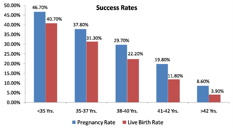 IVF Success Rate, IVF Pregnancy Rate, IVF Live Birth Rate, IVF Success Rate by Age